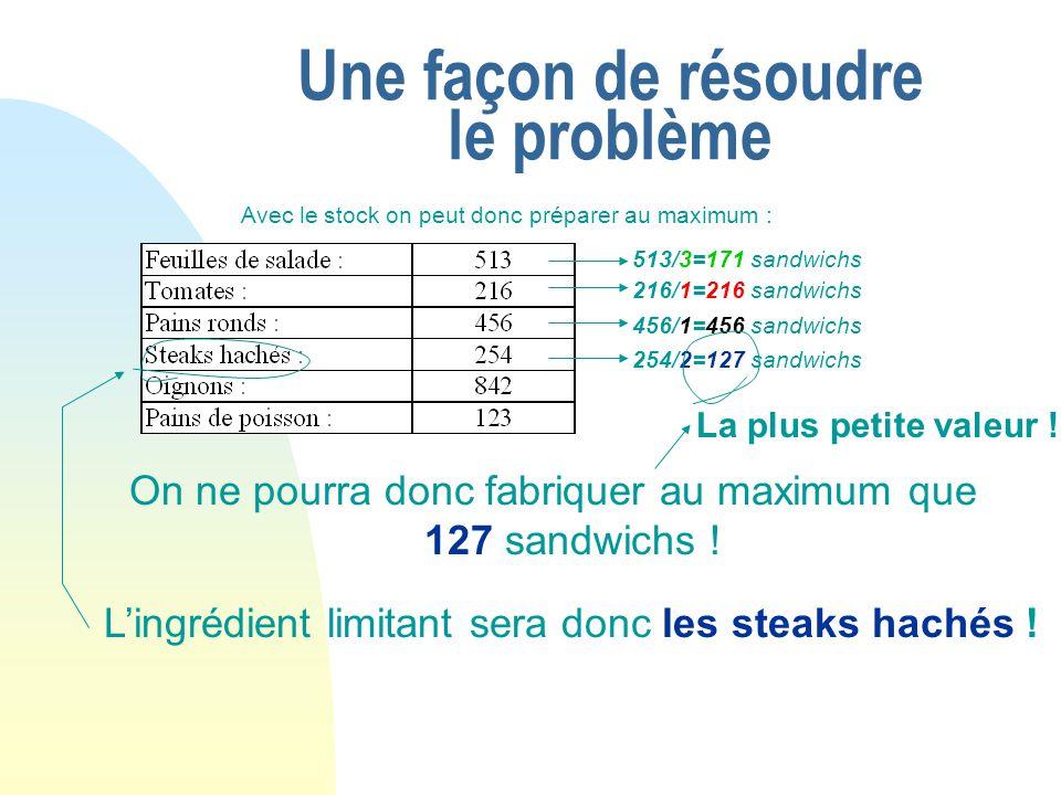 Une façon de résoudre le problème On ne pourra donc fabriquer au maximum que 127 sandwichs ! Lingrédient limitant sera donc les steaks hachés ! La plu