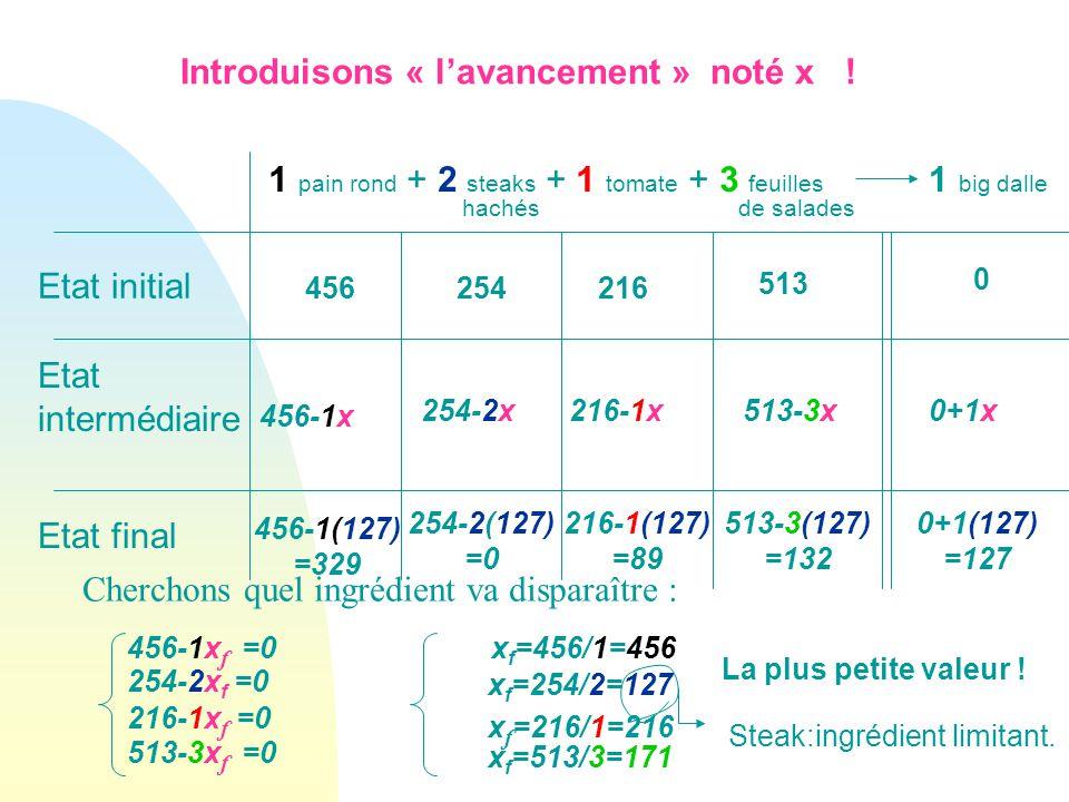 1 big dalle 1 pain rond + 2 steaks + 1 tomate + 3 feuilles hachésde salades Etat initial 513 216254456 0 Etat intermédiaire Etat final 456-1(127) =329