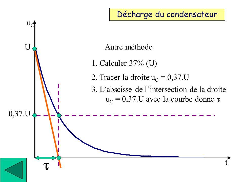 1. Tracer la tangente à lorigine Décharge du condensateur t 2. Labscisse de lintersection de cette tangente avec u C = 0 donne Autre méthode 1. Calcul