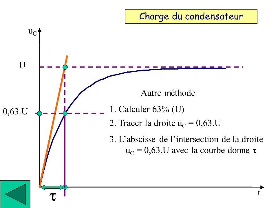 3. Labscisse de lintersection de cette tangente avec u C = U donne Charge du condensateur t 2. Tracer la tangente à lorigine 1. Repérer la droite u C