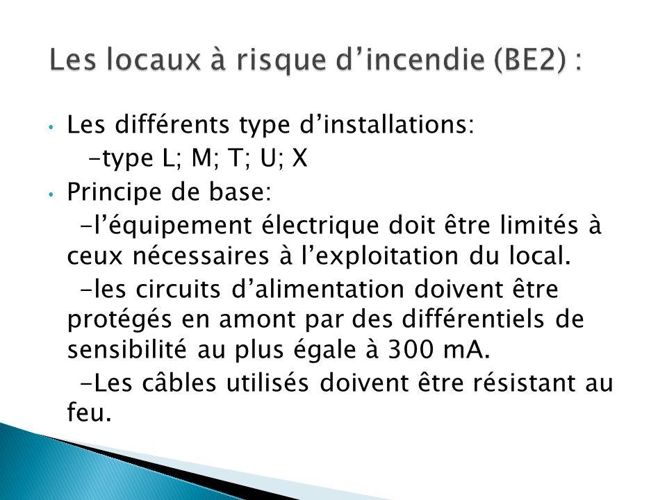 Les différents type dinstallations: -type L; M; T; U; X Principe de base: -léquipement électrique doit être limités à ceux nécessaires à lexploitation