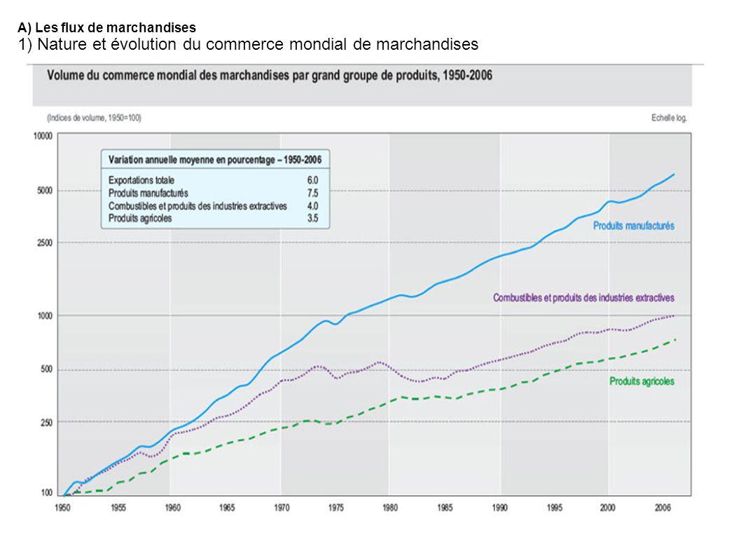 A) Les flux de marchandises 1) Nature et évolution du commerce mondial de marchandises