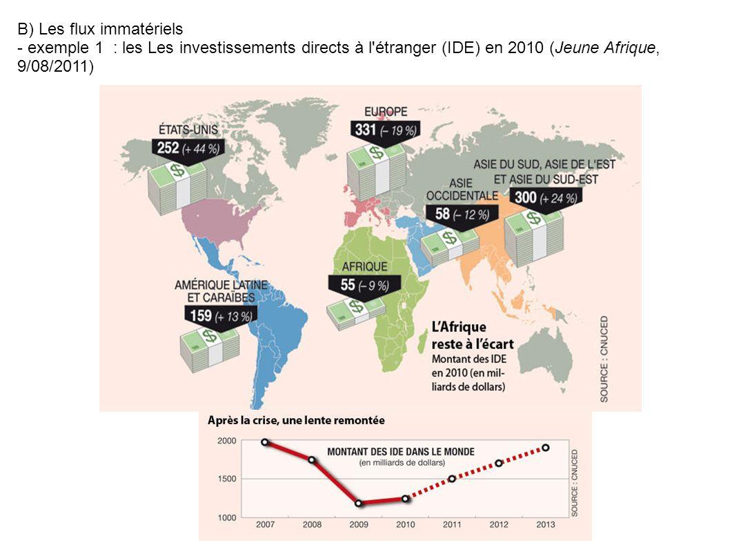 B) Les flux immatériels - exemple 1 : les Les investissements directs à l'étranger (IDE) en 2010 (Jeune Afrique, 9/08/2011)