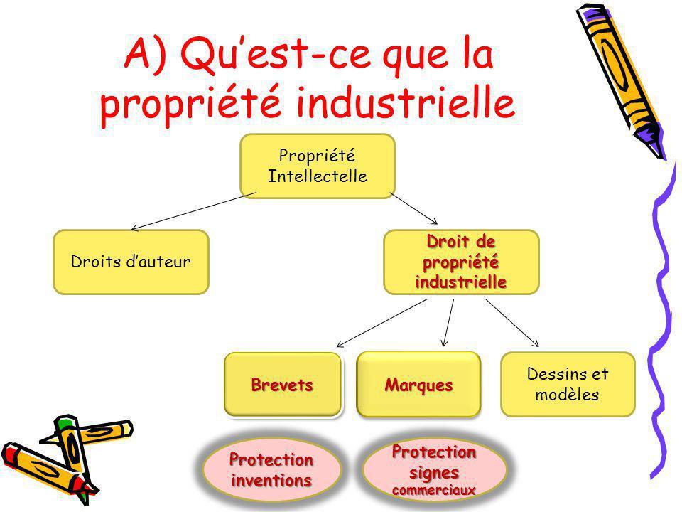 A) Quest-ce que la propriété industrielle Propriété Intellectelle Droit de propriété industrielle Droits dauteur BrevetsBrevetsMarquesMarques Dessins