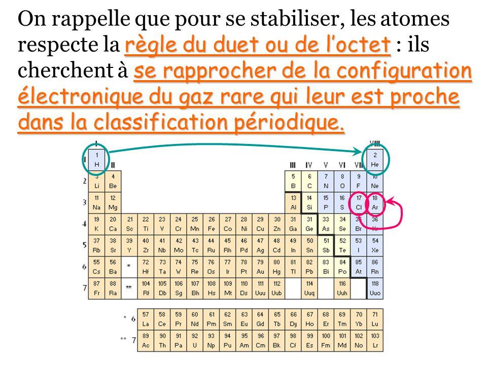 règle du duet ou de loctet se rapprocher de la configuration électronique du gaz rare qui leur est proche dans la classification périodique. On rappel