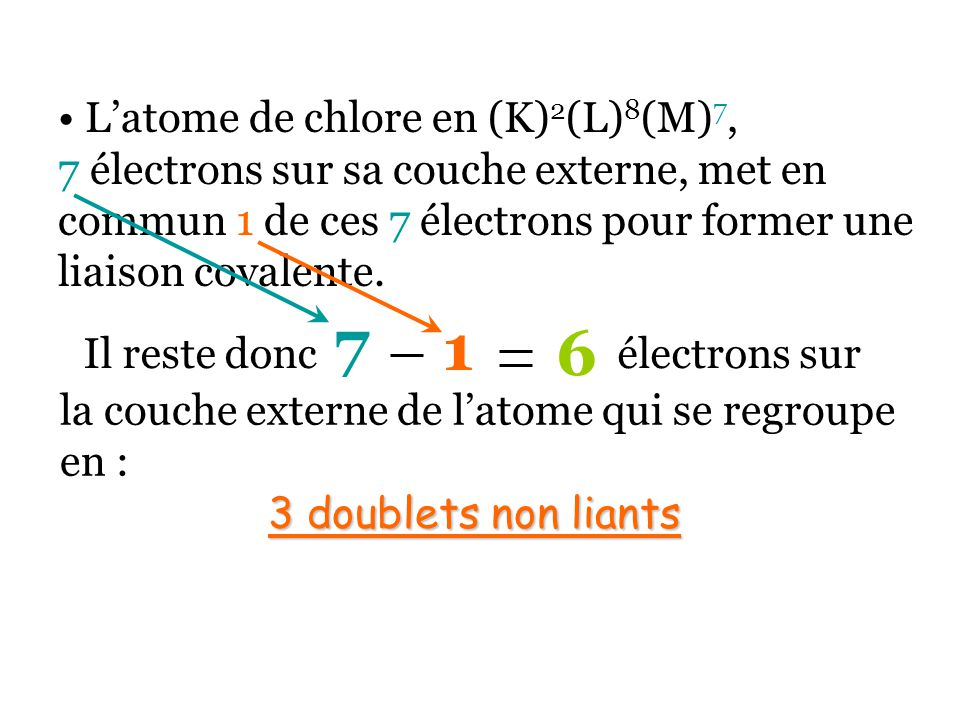 Latome de chlore en (K) 2 (L) 8 (M) 7, 7 électrons sur sa couche externe, met en commun 1 de ces 7 électrons pour former une liaison covalente.