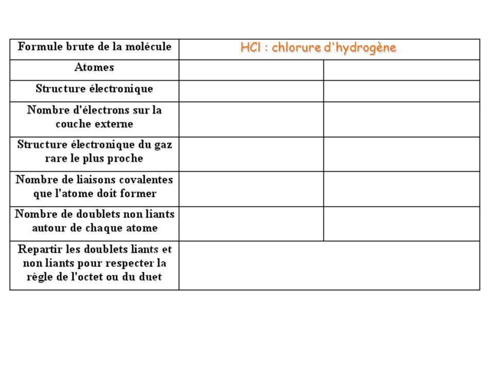 HCl : chlorure d hydrogène H : hydrogène(Z = 1) H : hydrogène (Z = 1) Cl : chlore (Z = 17) (K) 1 (K) 2 (L) 8 (M) 7 17 He : (K) 2 Ar : (K) 2 (L) 8 (M) 8 11