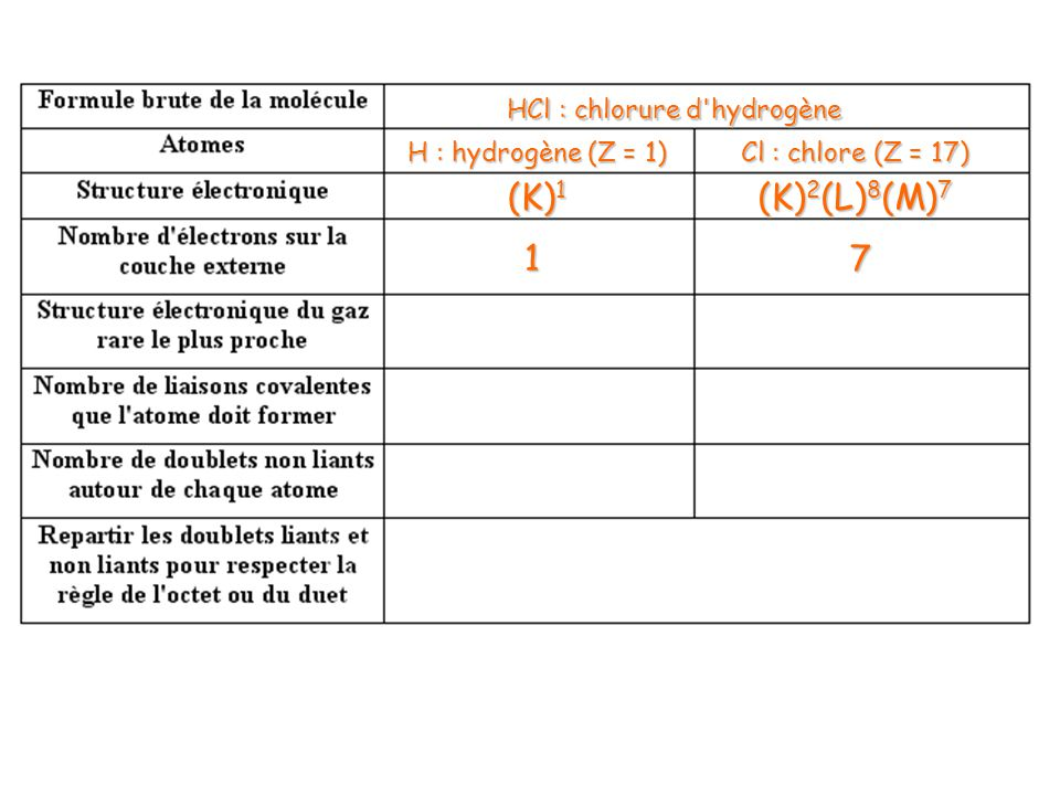 HCl : chlorure d hydrogène H : hydrogène(Z = 1) H : hydrogène (Z = 1) Cl : chlore (Z = 17) (K) 1 (K) 2 (L) 8 (M) 7 17 He : (K) 2 Ar : (K) 2 (L) 8 (M) 8 11 03