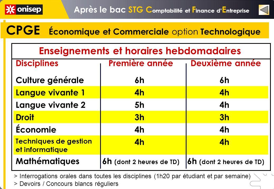 CPGE Économique et Commerciale option Technologique > Interrogations orales dans toutes les disciplines (1h20 par étudiant et par semaine) > Devoirs /