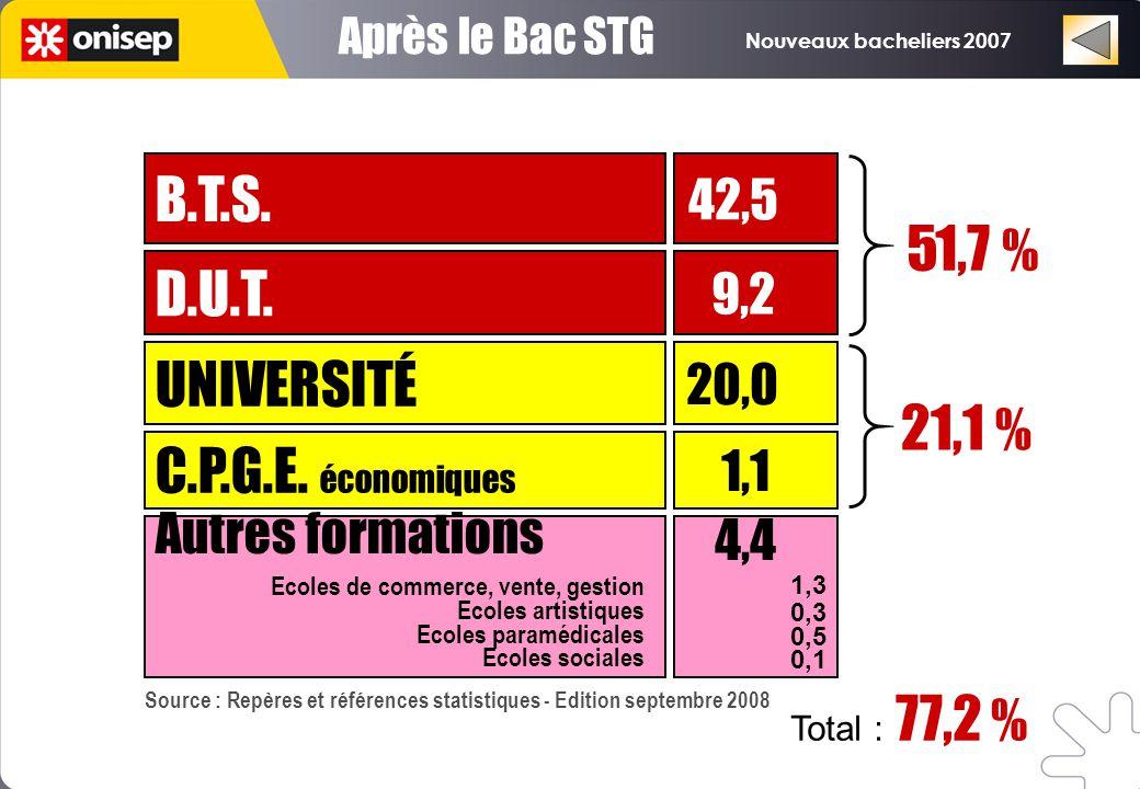 Nouveaux bacheliers 2007 Après le Bac STG UNIVERSITÉ 20,0 C.P.G.E. économiques D.U.T. B.T.S. 1,1 9,2 42,5 21,1 % 51,7 % Autres formations 4,4 1,3 0,3