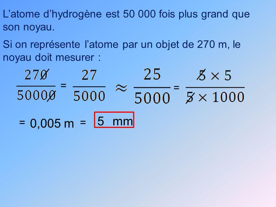 Latome dhydrogène est 50 000 fois plus grand que son noyau.