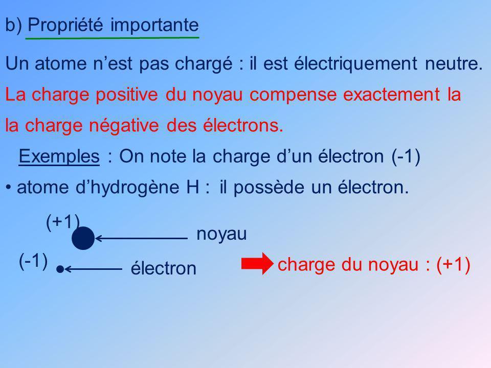 atome de carbone :il possède 6 électrons.charge électrons : (-1) (- 6) charge du noyau : (+ 6) II.