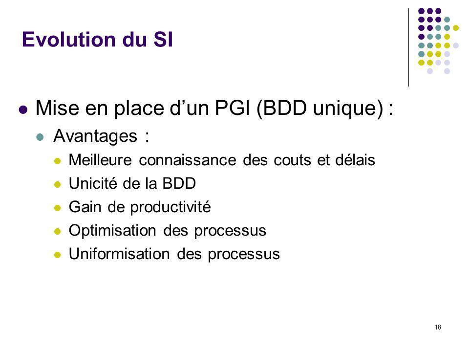 18 Evolution du SI Mise en place dun PGI (BDD unique) : Avantages : Meilleure connaissance des couts et délais Unicité de la BDD Gain de productivité Optimisation des processus Uniformisation des processus