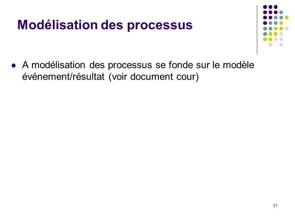21 Modélisation des processus A modélisation des processus se fonde sur le modèle événement/résultat (voir document cour)