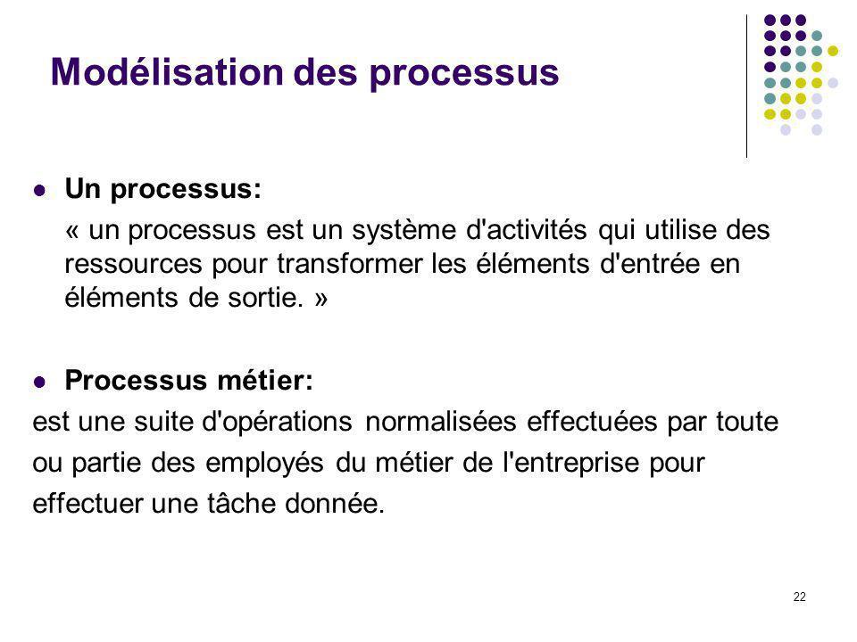22 Modélisation des processus Un processus: « un processus est un système d activités qui utilise des ressources pour transformer les éléments d entrée en éléments de sortie.