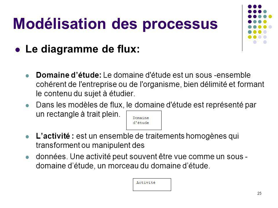 25 Modélisation des processus Le diagramme de flux: Domaine détude: Le domaine d étude est un sous -ensemble cohérent de l entreprise ou de l organisme, bien délimité et formant le contenu du sujet à étudier.