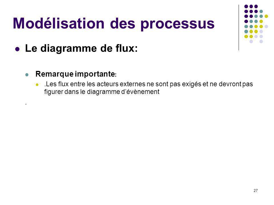 27 Modélisation des processus Le diagramme de flux: Remarque importante :.Les flux entre les acteurs externes ne sont pas exigés et ne devront pas figurer dans le diagramme dévènement.