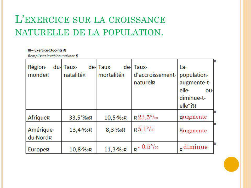 L EXERCICE SUR LA CROISSANCE NATURELLE DE LA POPULATION. 23,5°/ 00 augmente 5,1°/ 00 augmente - 0,5°/ 00 diminue