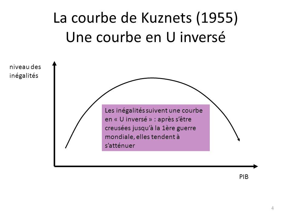 La courbe de Kuznets (1955) Une courbe en U inversé niveau des inégalités PIB Les inégalités suivent une courbe en « U inversé » : après sêtre creusée