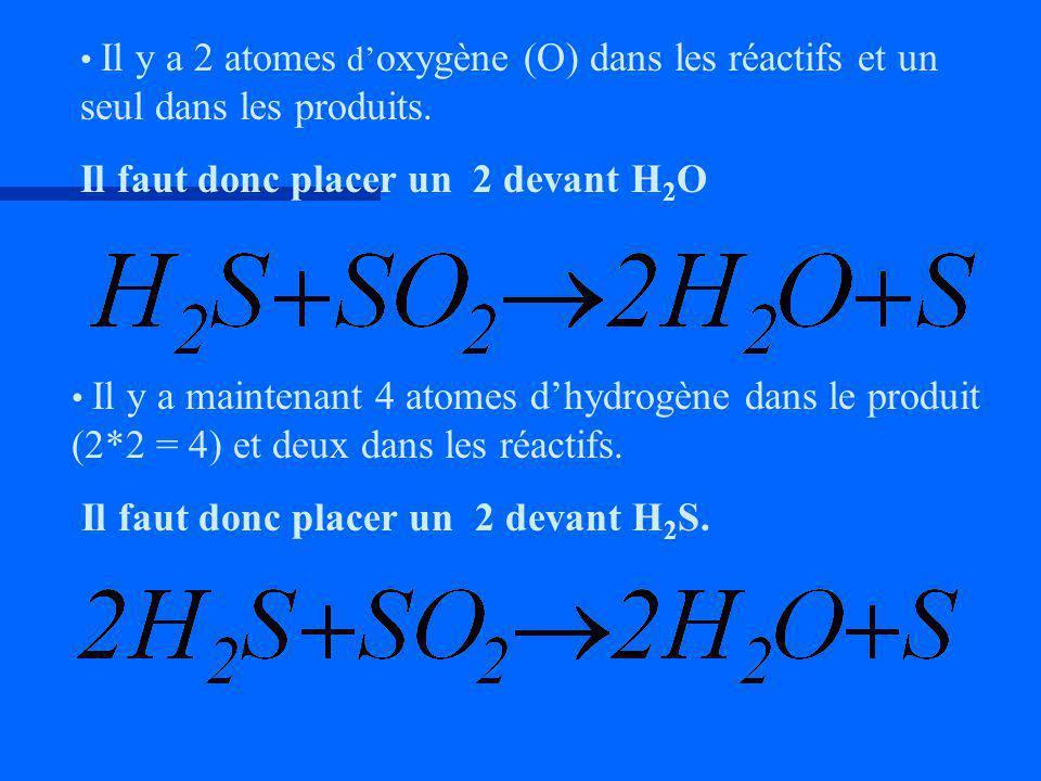 Il y a 2 atomes d oxygène (O) dans les réactifs et un seul dans les produits. Il faut donc placer un 2 devant H2OH2O Il y a maintenant 4 atomes dhydro