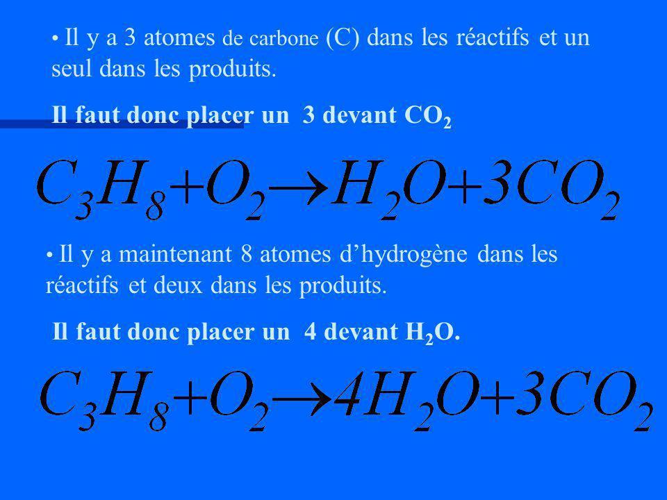 Il y a 3 atomes de carbone (C) dans les réactifs et un seul dans les produits. Il faut donc placer un 3 devant CO 2 Il y a maintenant 8 atomes dhydrog