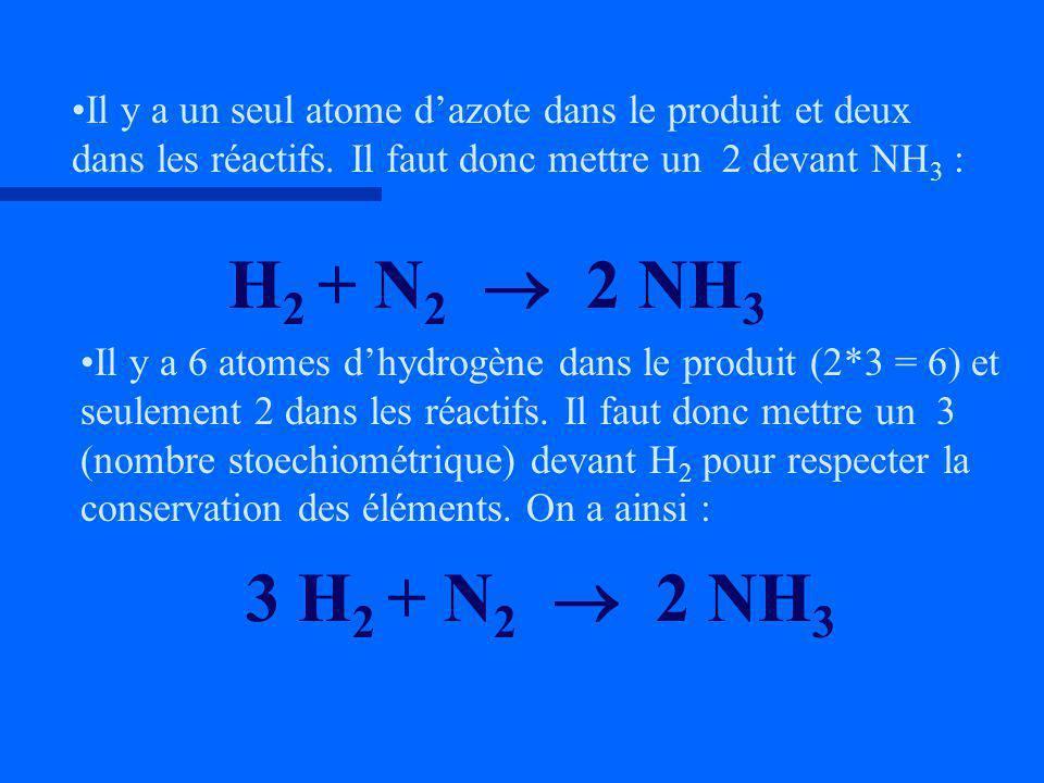 H 2 + N 2 2 NH 3 Il y a un seul atome dazote dans le produit et deux dans les réactifs. Il faut donc mettre un 2 devant NH 3 : Il y a 6 atomes dhydrog