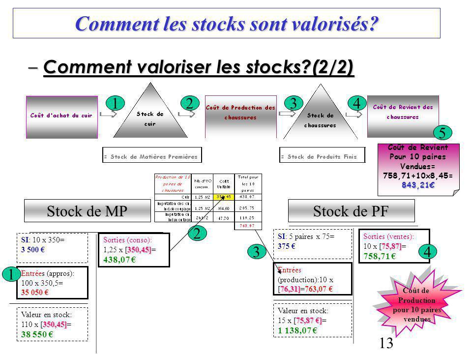 13 Comment les stocks sont valorisés? – Comment valoriser les stocks?(2/2) 76,31] Entrées (production):10 x [76,31]=763,07 Valeur en stock: 350,45] 11