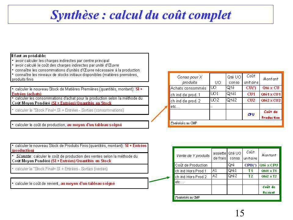 15 Synthèse : calcul du coût complet