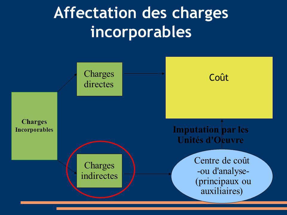 Charges directes Charges indirectes Centre de coût -ou d'analyse- (principaux ou auxiliaires) Coût Imputation par les Unités d'Oeuvre Affectation des