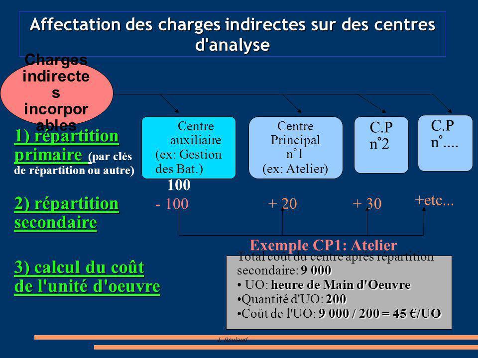 I. Roulaud Affectation des charges indirectes sur des centres d'analyse Centre auxiliaire (ex: Gestion des Bat.) Centre Principal n°1 (ex: Atelier) C.