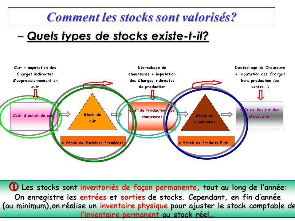 9 I&G- Com chapitre 21 -Mme Roulaud Comment les stocks sont valorisés? – Quels types de stocks existe-t-il? Les stocks sont inventoriés de façon perma