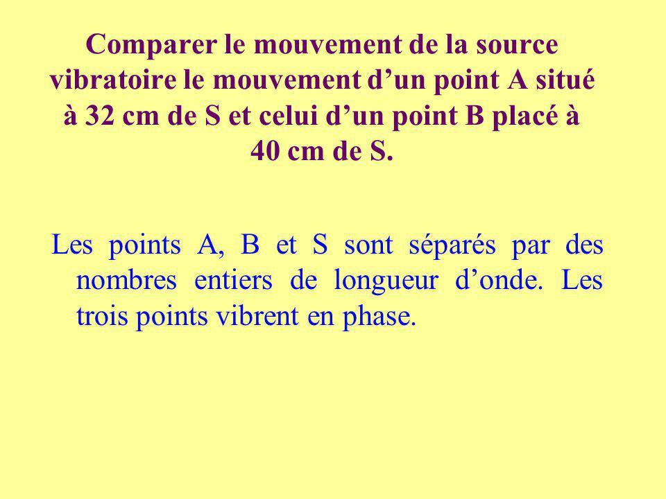 Comparer le mouvement de la source vibratoire le mouvement dun point A situé à 32 cm de S et celui dun point B placé à 40 cm de S. Les points A, B et