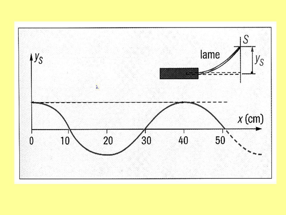 La longueur donde est la plus petite distance séparant deux points du milieu de propagation (de la corde) présentant la même perturbation au même instant.