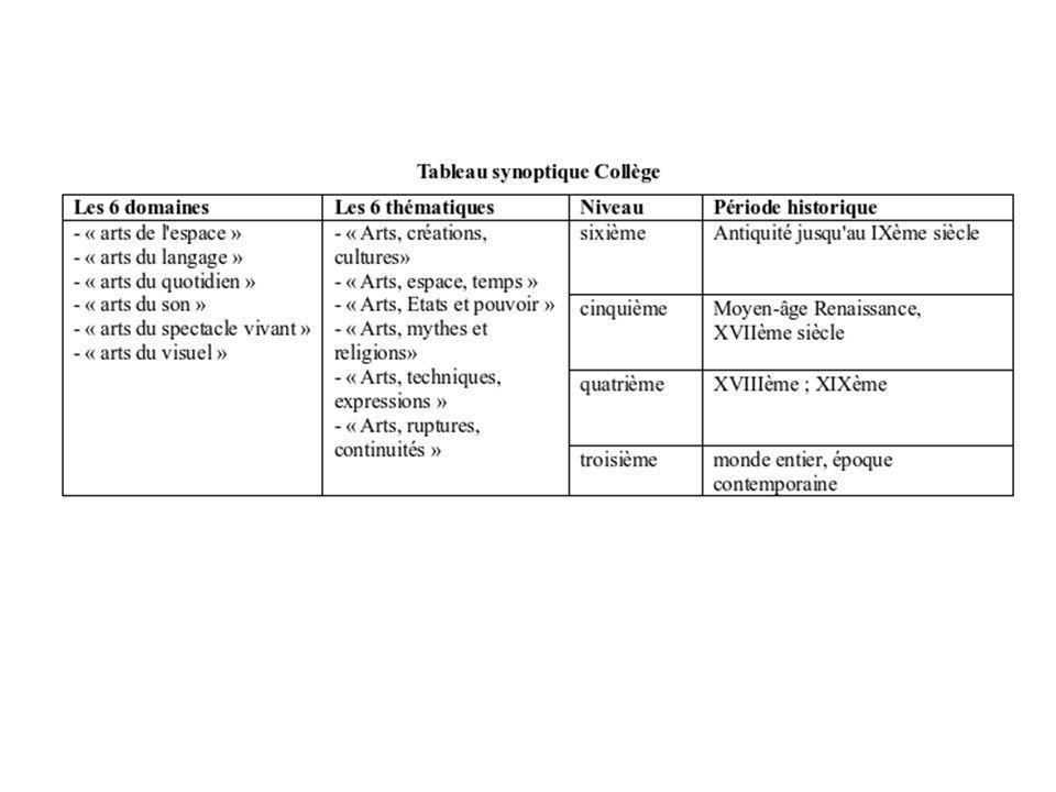 Au collège Loeuvre est appréhendée en tant que telle dans une approche qui met l accent sur les catégories esthétiques et l acquisition des repères chronologiques.