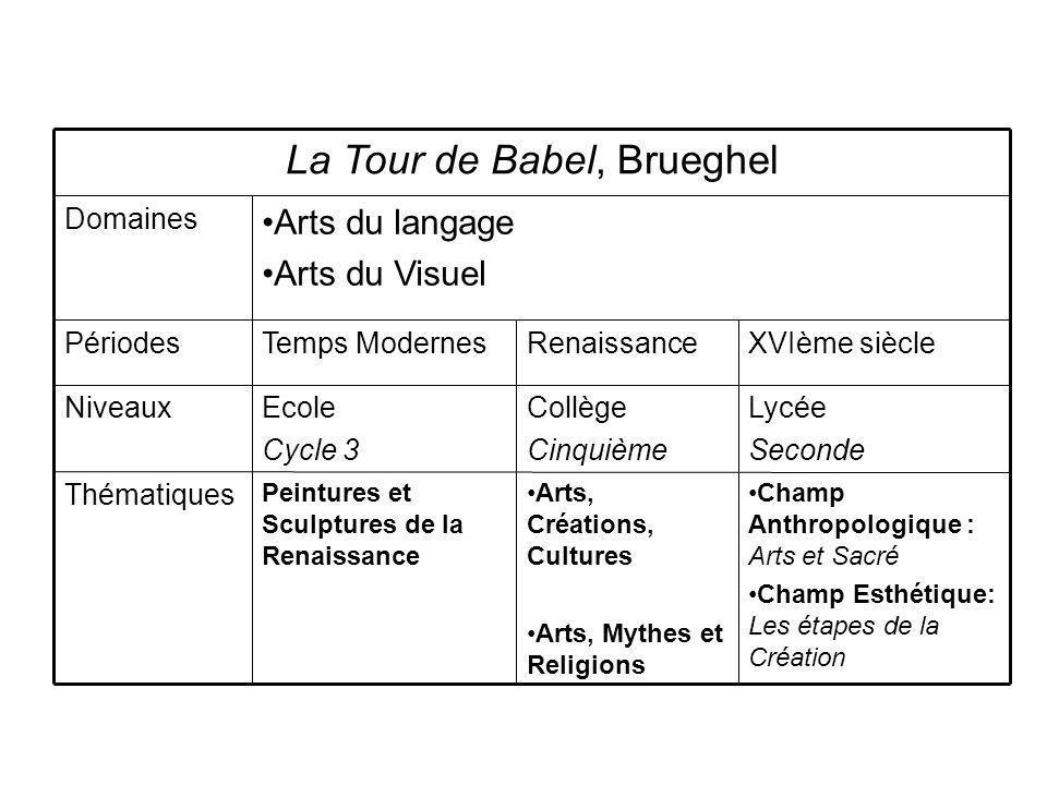 Champ Anthropologique : Arts et Sacré Champ Esthétique: Les étapes de la Création Arts, Créations, Cultures Arts, Mythes et Religions Peintures et Scu