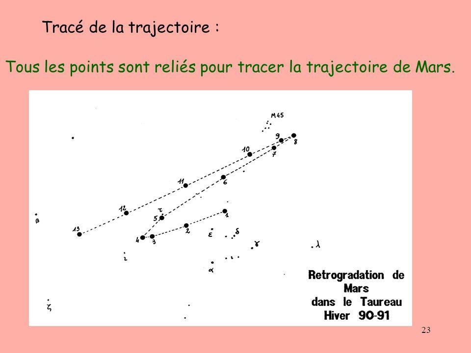 23 Tracé de la trajectoire : Tous les points sont reliés pour tracer la trajectoire de Mars.