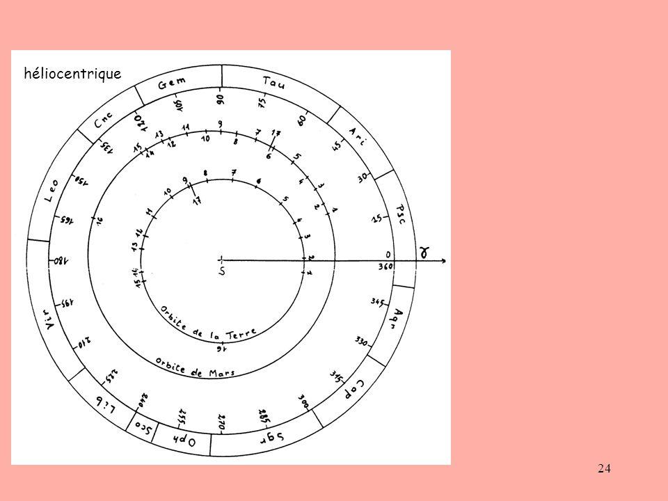 24 héliocentrique