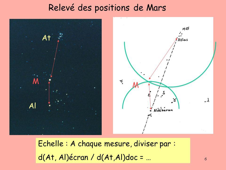 6 Relevé des positions de Mars At Al M Echelle : A chaque mesure, diviser par : d(At, Al)écran / d(At,Al)doc = … M