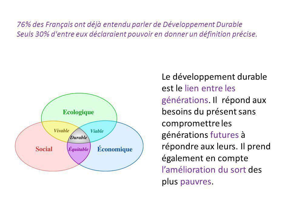 76% des Français ont déjà entendu parler de Développement Durable Seuls 30% d'entre eux déclaraient pouvoir en donner un définition précise. Le dévelo