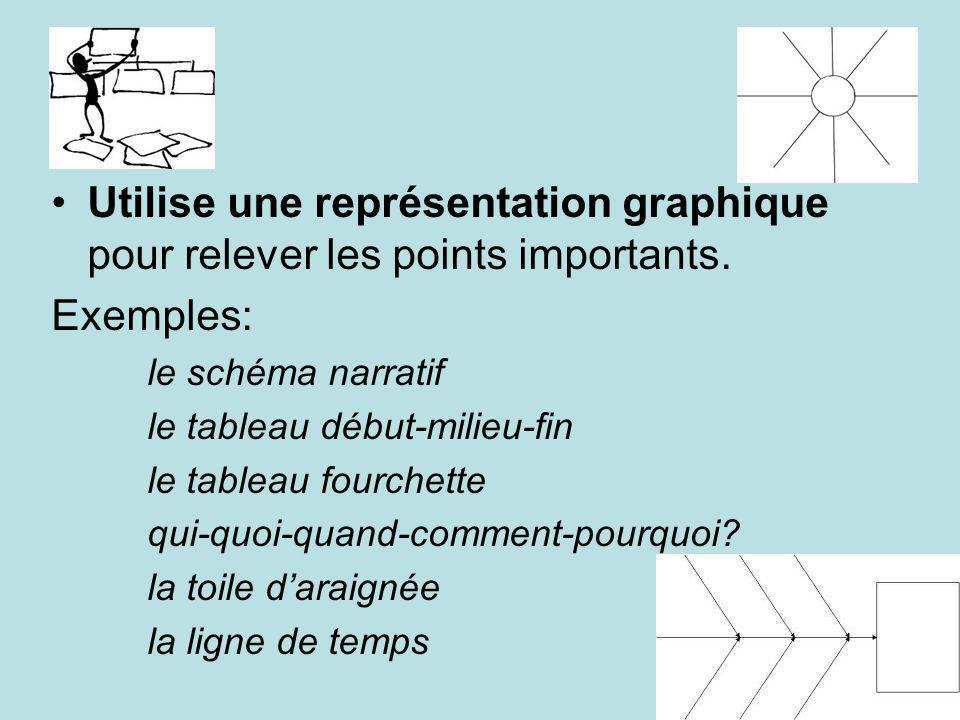 Utilise une représentation graphique pour relever les points importants. Exemples: le schéma narratif le tableau début-milieu-fin le tableau fourchett