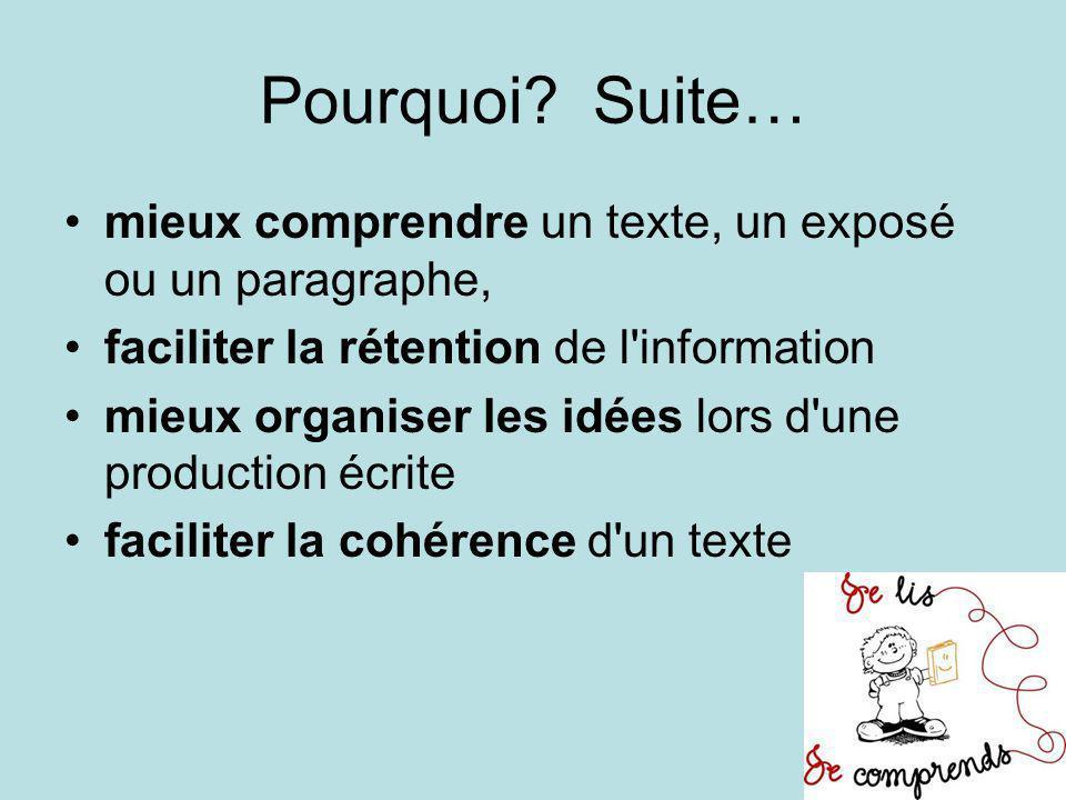 Pourquoi? Suite… mieux comprendre un texte, un exposé ou un paragraphe, faciliter la rétention de l'information mieux organiser les idées lors d'une p