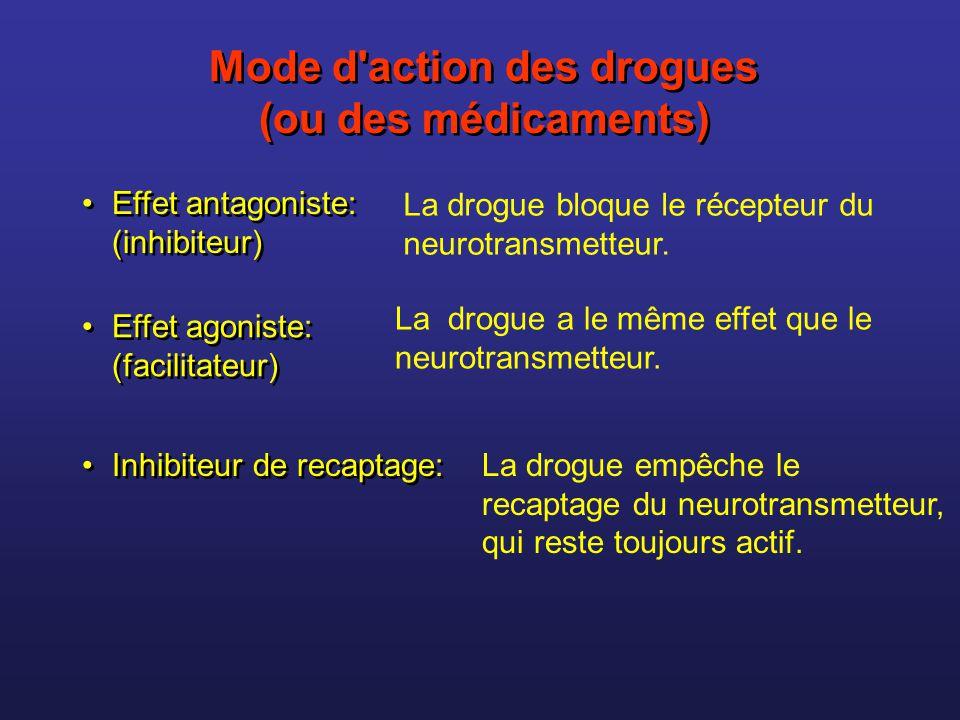 Mode d'action des drogues (ou des médicaments) Mode d'action des drogues (ou des médicaments) La drogue bloque le récepteur du neurotransmetteur. La d