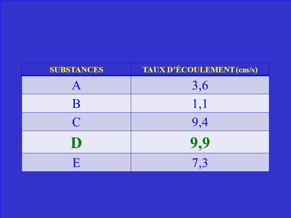 Lequel est le moins visqueux? SUBSTANCESTAUX DÉCOULEMENT (cm/s) A3,6 B1,1 C9,4 D9,9 E7,3