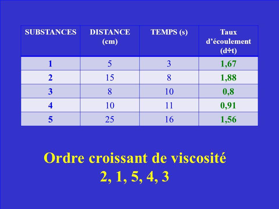 SUBSTANCESDISTANCE (cm)TEMPS (s) 153 2158 3810 4 12 52516 Mme Arseneau demande à 5 groupes différents dans la classe de tester la viscosité dune subst