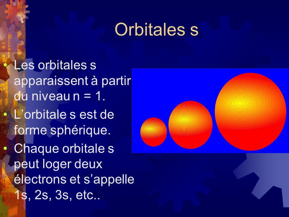 Les orbitales s apparaissent à partir du niveau n = 1. Lorbitale s est de forme sphérique. Chaque orbitale s peut loger deux électrons et sappelle 1s,