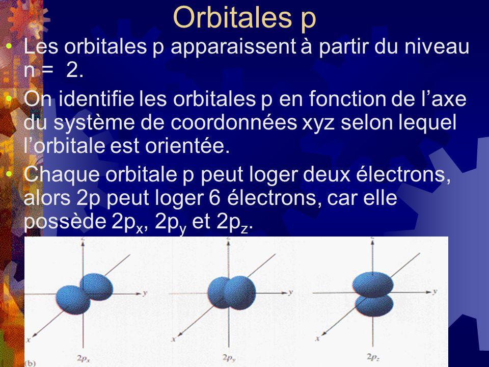 Orbitales p Les orbitales p apparaissent à partir du niveau n = 2. On identifie les orbitales p en fonction de laxe du système de coordonnées xyz selo
