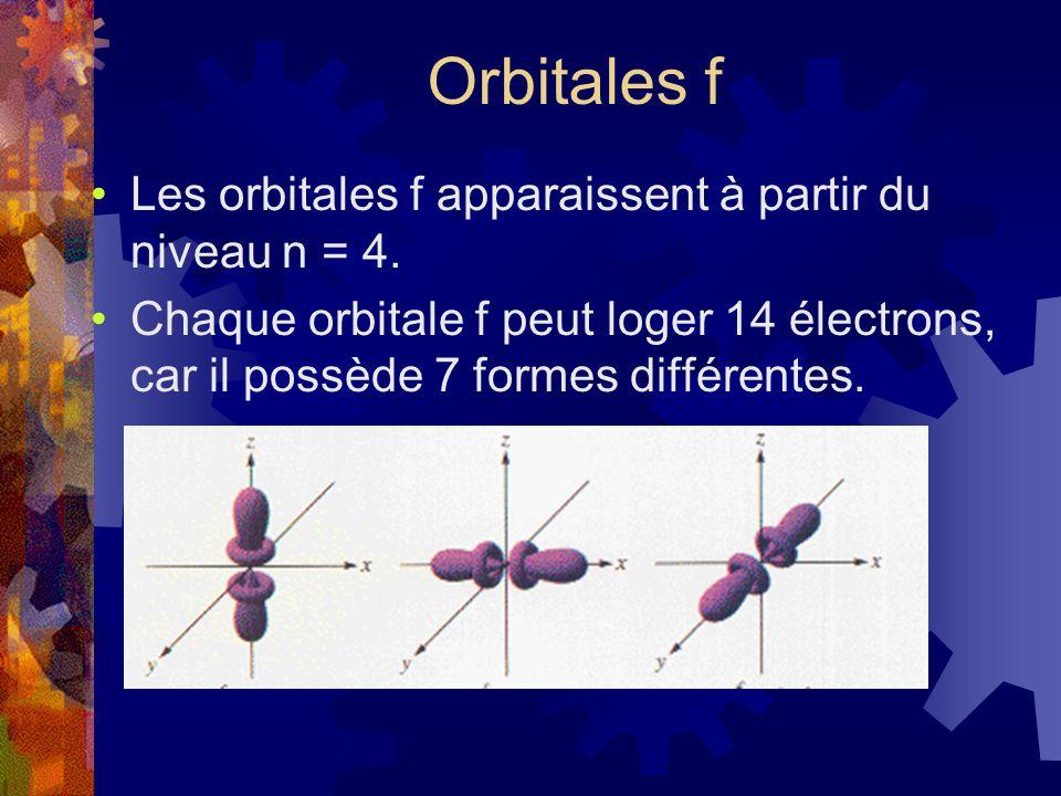 Orbitales f Les orbitales f apparaissent à partir du niveau n = 4. Chaque orbitale f peut loger 14 électrons, car il possède 7 formes différentes.