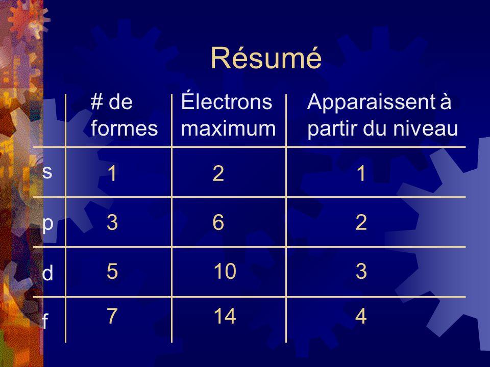 Résumé s p d f # de formes Électrons maximum Apparaissent à partir du niveau 121 362 5103 7144