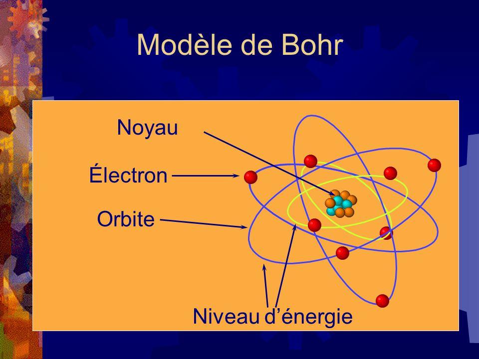 Modèle de Bohr Noyau Électron Orbite Niveau dénergie