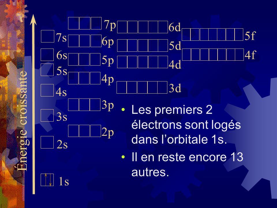 Les premiers 2 électrons sont logés dans lorbitale 1s. Il en reste encore 13 autres. Énergie croissante 1s 2s 3s 4s 5s 6s 7s 2p 3p 4p 5p 6p 3d 4d 5d 7